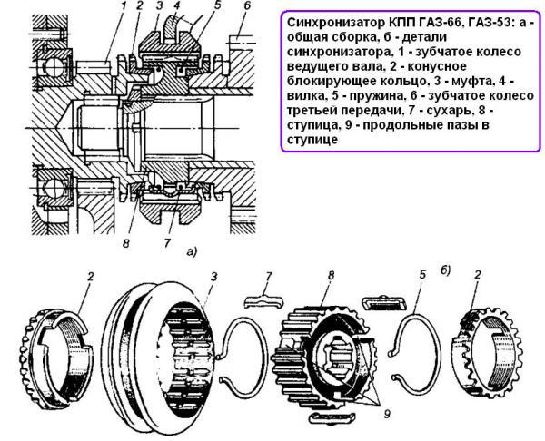 Коробка передач на газ 3307